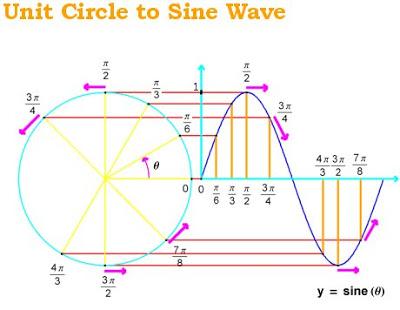 unit circle to sine wave mathimage.com see_mi_UnitCircleToSineWave