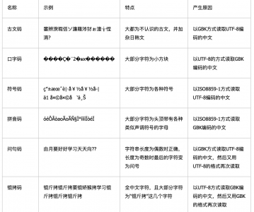 中文字亂碼對照表
